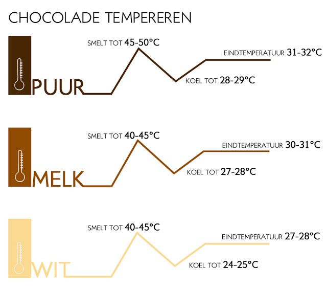 chocolade tempereren, patesserie.com